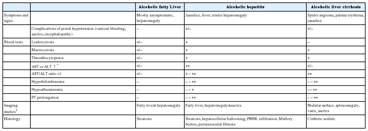 KASL Clinical Practice Guidelines: Management of Alcoholic