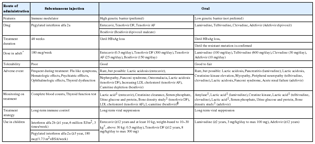 KASL clinical practice guidelines for management of chronic