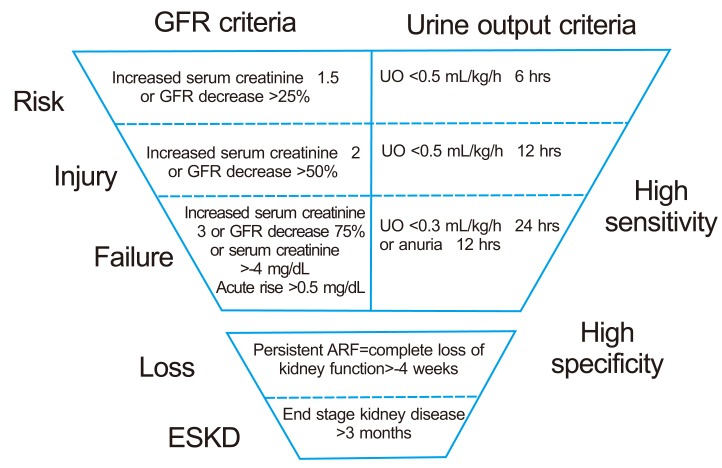 Clin Mol Hepatol Clin Mol Hepatol Cmh Clinical And Molecular Hepatology 2287 2728 2287 285x The Korean Association For The Study Of The Liver 10 3350 Cmh 2014 20 2 185 Original Article Prevalence Of Renal Dysfunction In Patients With Cirrhosis