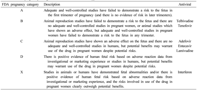 Table 4 Fda Pregnancy Categories For Hbv Antiviral Therapy